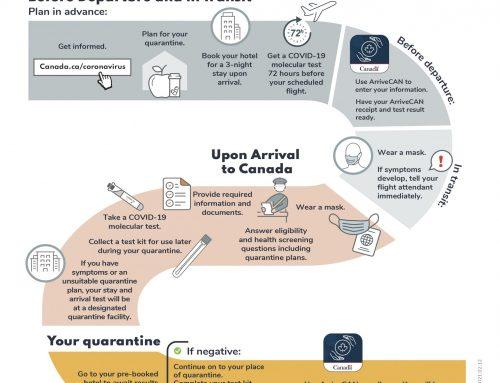 Nuevo Reglamento y Restricciones para viajar durante COVID-19. Aplicables a partir de 22 de febrero de 2021.